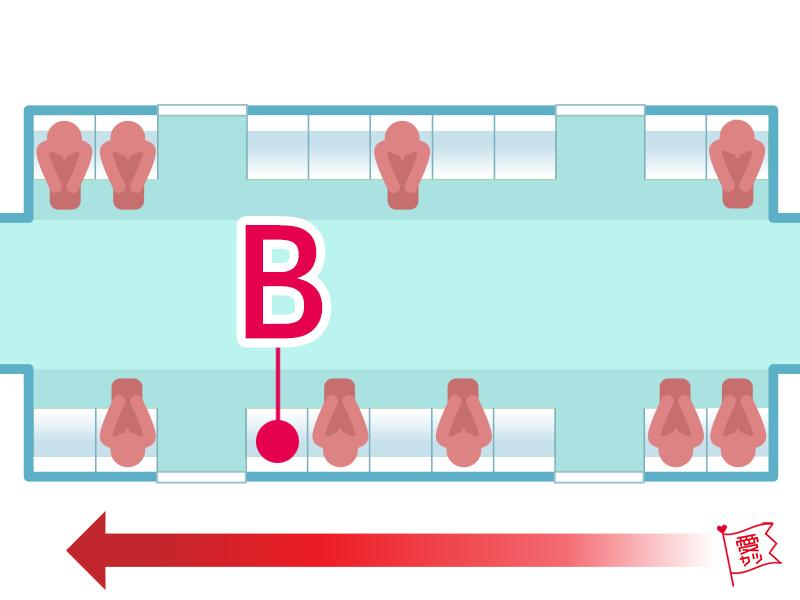 B:「Bの席」を選んだあなた
